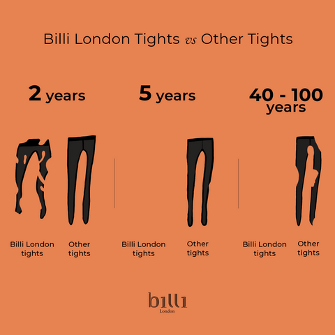 Billi London Tights Biodegradation process