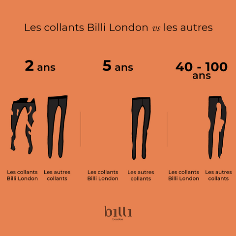 Les collants biodégradables Billi London