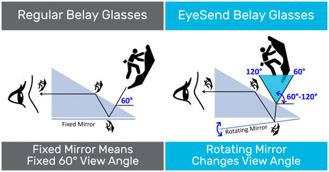 Regular belay glasses have a fixed view of 60 degrees. The EyeSend belay glasses have rotating mirror that adjust from 60 to 120 degree.
