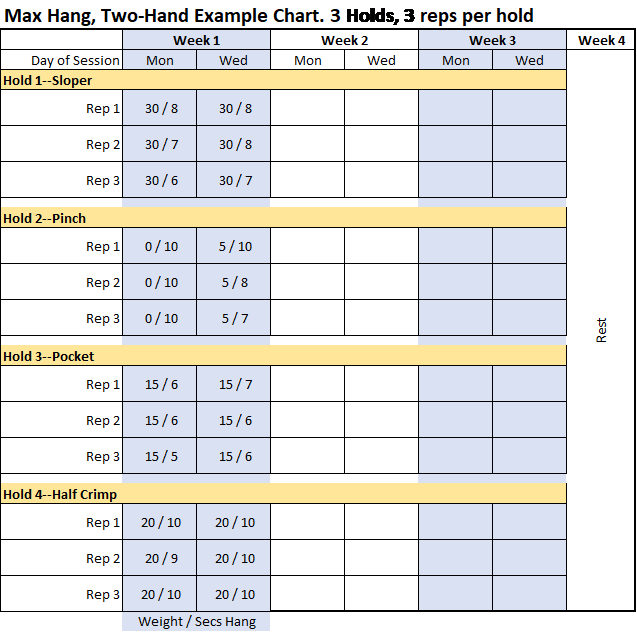 Two-Arm Max Hang Example Chart