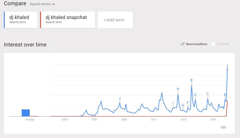 Google trends snapchat Dj Khaled