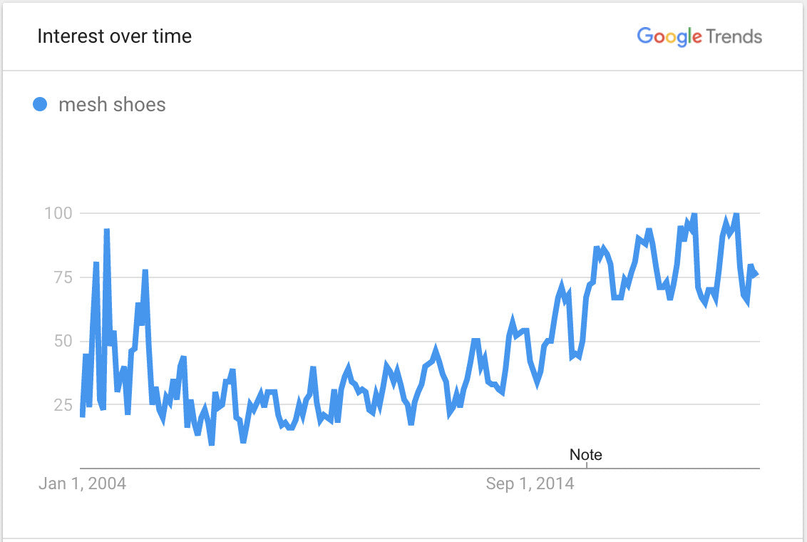 chaussures google trends