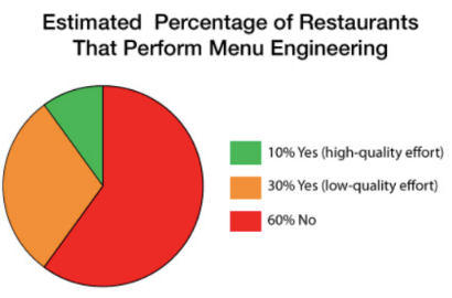 60% do no menu engineering