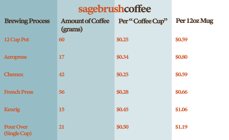 Sagebrush Coffee Informational Graphic about how much a cup of coffee actually cost