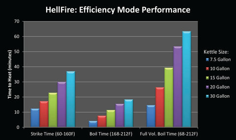 Blichmann Hellfire Burner Efficiency Mode