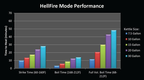 Blichmann Hellfire Burner Hellfire Mode Performance