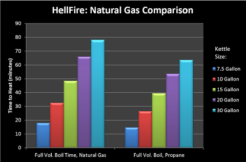 Blichmann Hellfire Burner Natural Gas Performance