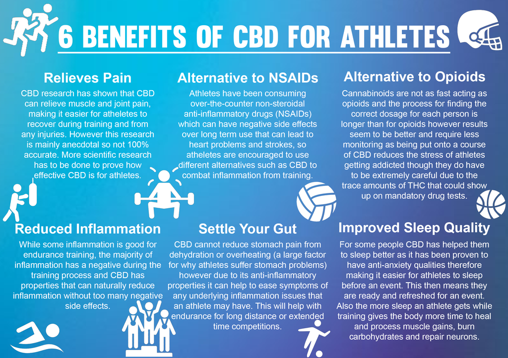 Cbd for athlete