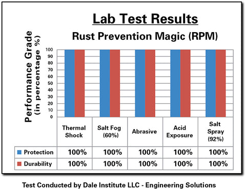 Rust Prevention Magic (RPM - 8 oz.) - (Case of 18)