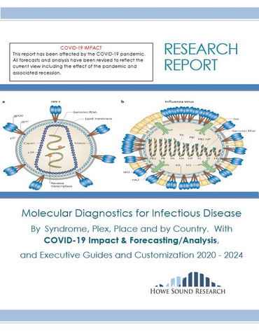 Molecular Diagnostics for Infectious Disease By Syndrome, Plex, Place and by Country.  With COVID-19 Impact & Forecasting/Analysis,  and Executive Guides and Customization 2020 - 2024