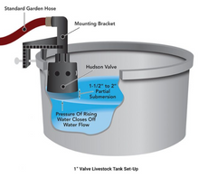 Load image into Gallery viewer, Hudson Valve - Gravity/Pressurized Flow - 1inch