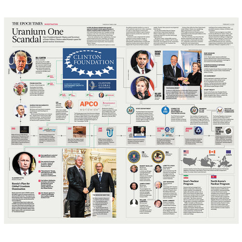 Uranium One and Clinton Foundation Infographic Poster