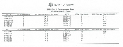 X-Ray Wire Penetrameters - Set A (ASTM E-747)