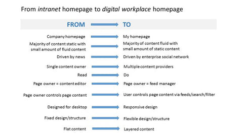 DIfference between intranet and digital workplace home page. Richard Dennison.