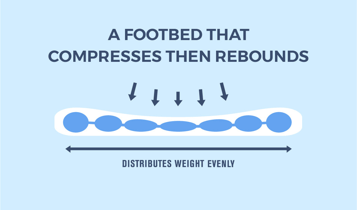 A footbed that compresses then rebounds