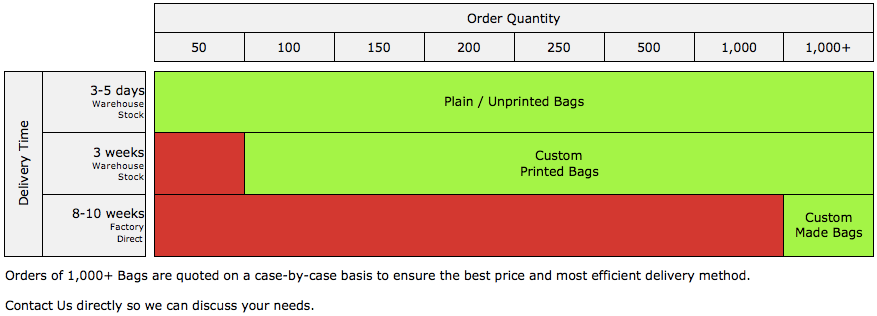 Bag People Delivery Schedule