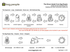 The Direct Model from Bag People