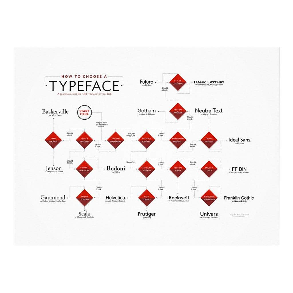 Knowhow Studio Games How to Choose a Typeface – Poster
