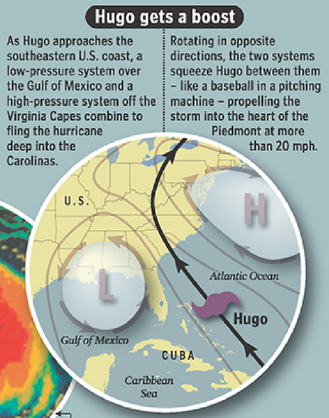 Graphic showing how Hugo was propelled.
