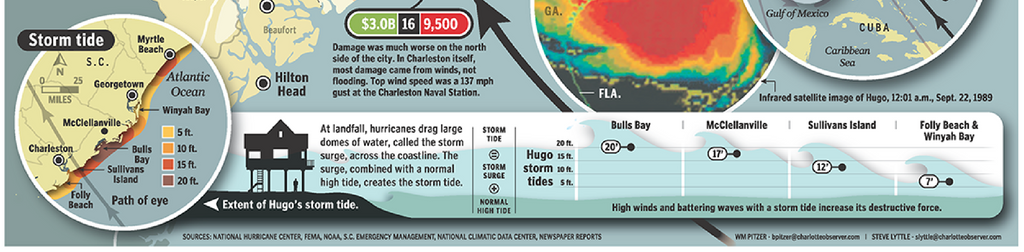 Graphic inset about Hugo's storm tide.