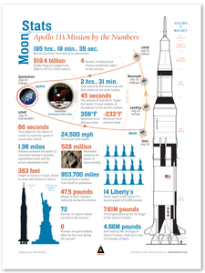 Apollo 11 Moon Stats Infographic