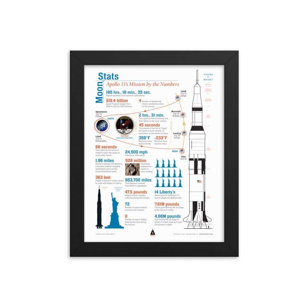 Apollo 11 Moon States Infographic – Framed