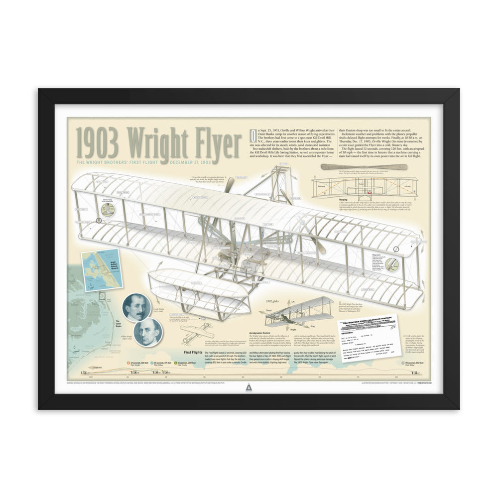 1903 Wright Flyer Infographic Print (24 x 18) Framed