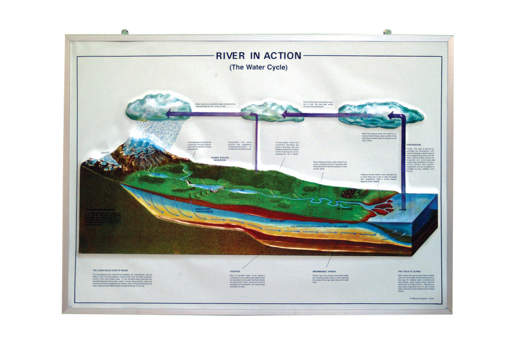 Model River in Action, size 75x100cm.
