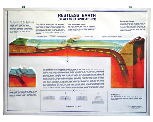 Model of Restless Earth, size 75x100cm.
