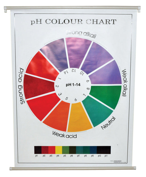 Chart - pH Color, size 75x100cm.