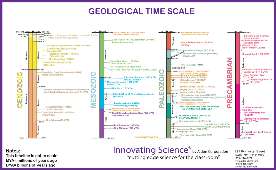 "21""x34"" Premium 100# Paper Color-Coded Geology Time Scale Poster by Innovating Science"