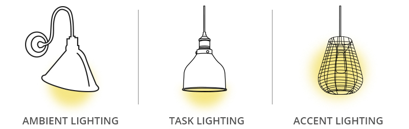 restaurant lighting types