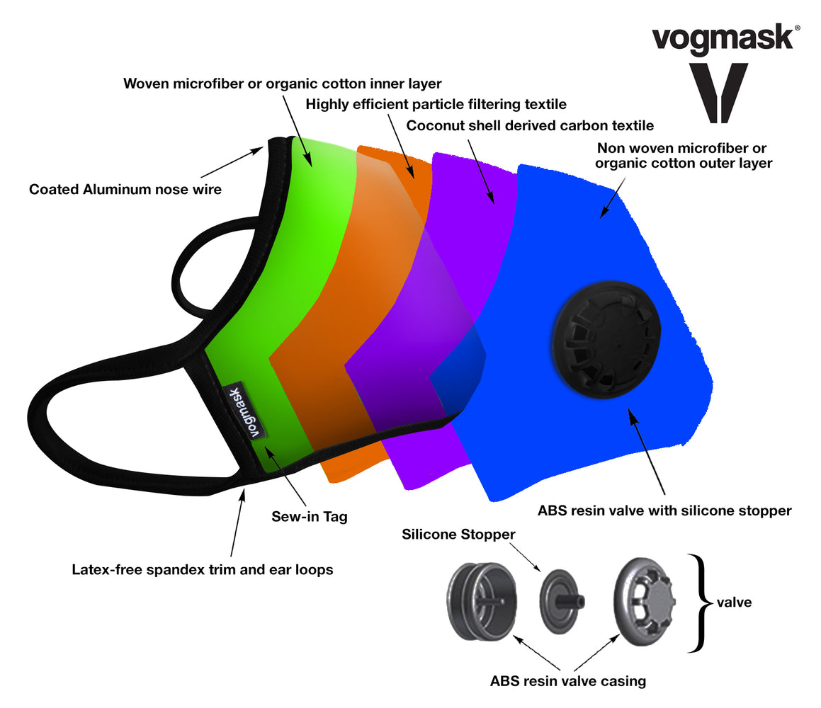 WHAT IS VOGMASK MADE OF? background