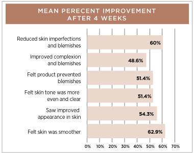 Skin Perfection Clinical Trial Results