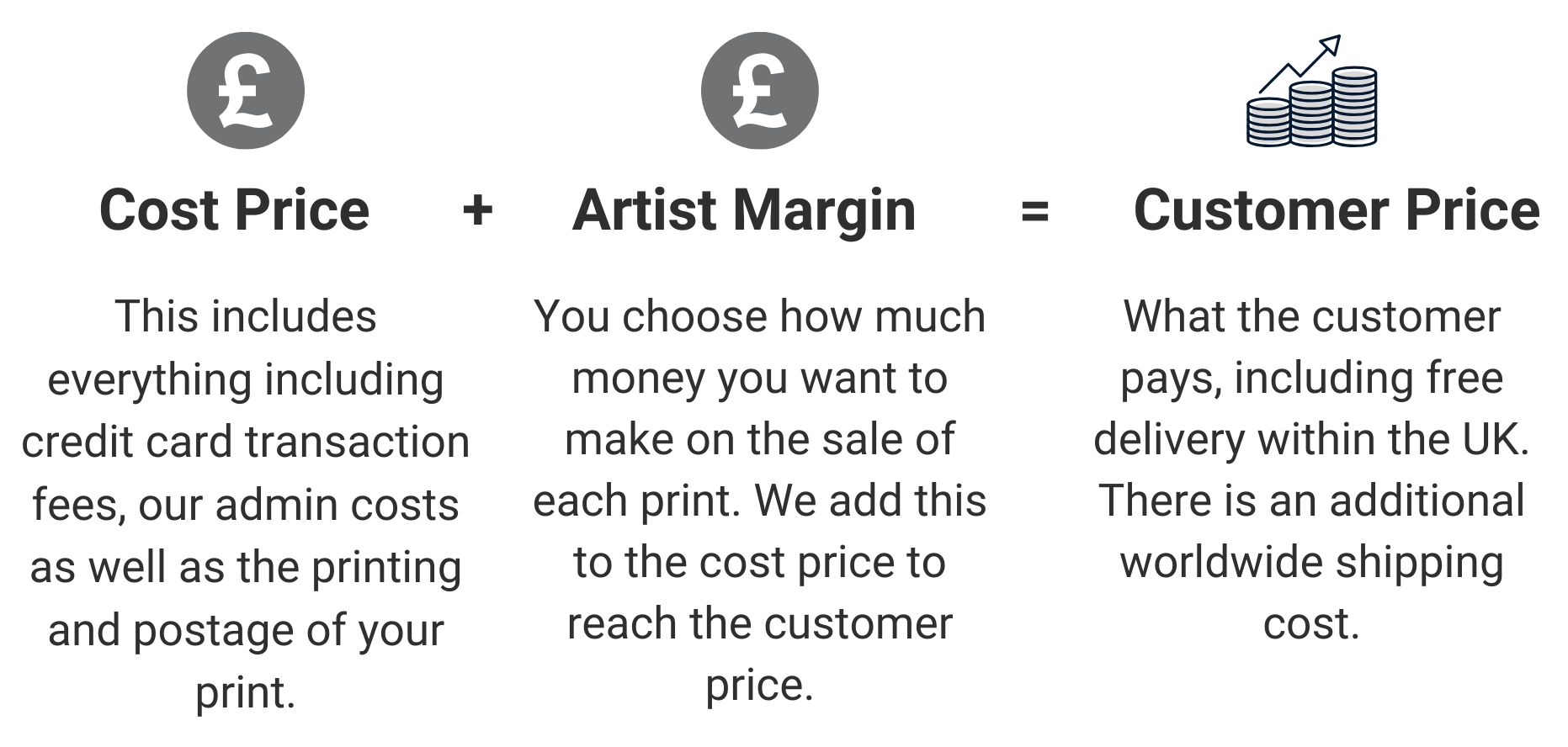 Cost Price + 	Artist Margin =	Customer Price This includes everything including credit card transaction fees, our admin costs as well as the printing and postage of your print. 	You choose how much you want to make on the sale of each print. We add this to the cost price to reach the customer price.	What the customer pays, including free delivery within the UK. There is an additional worldwide shipping cost.