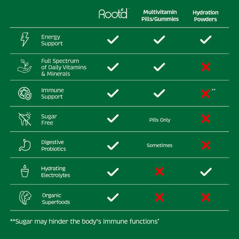 Root'd Comparison Chart vs. other Sugar Free Electrolyte Powders and Gummy Multivitamins