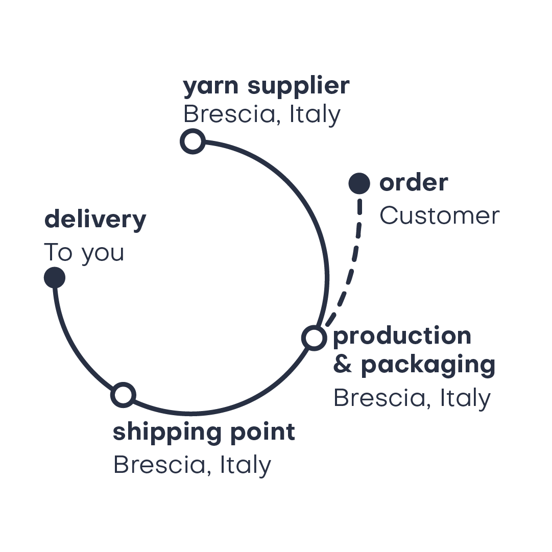 dstinctive   our production cycle