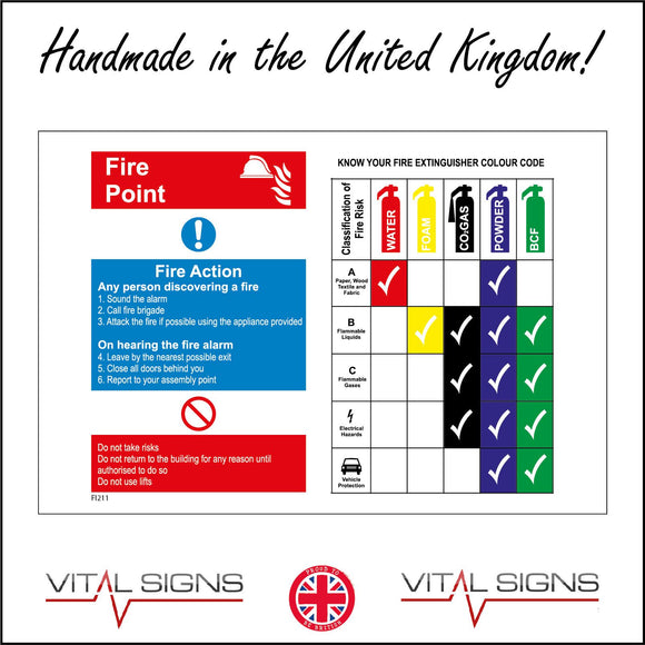 FI211 Fire Point Know Your Fire Extinguishers Sign with Fire Extinguishers