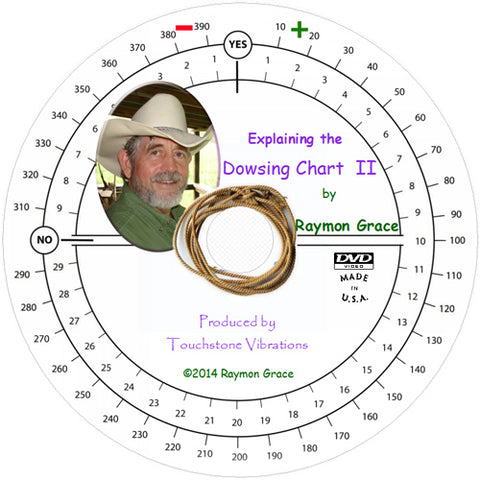 Explaining the Dowsing Chart II
