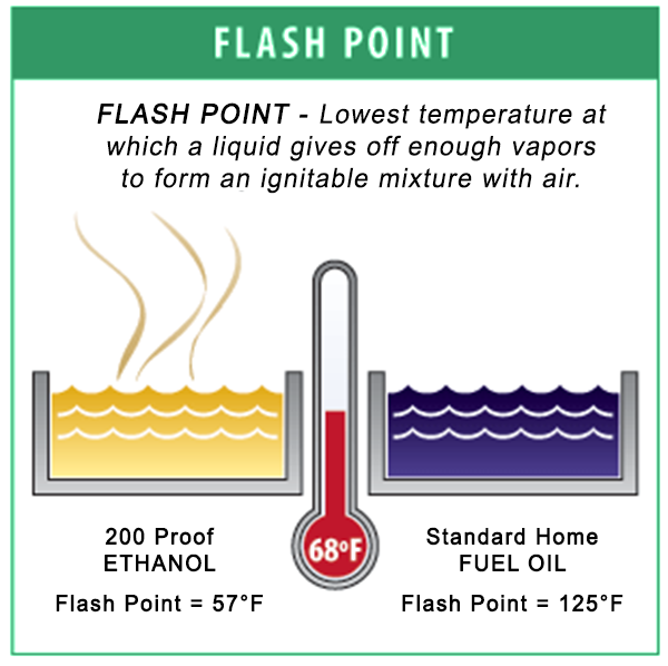 200 proof ethanol flash point - Culinary Solvent
