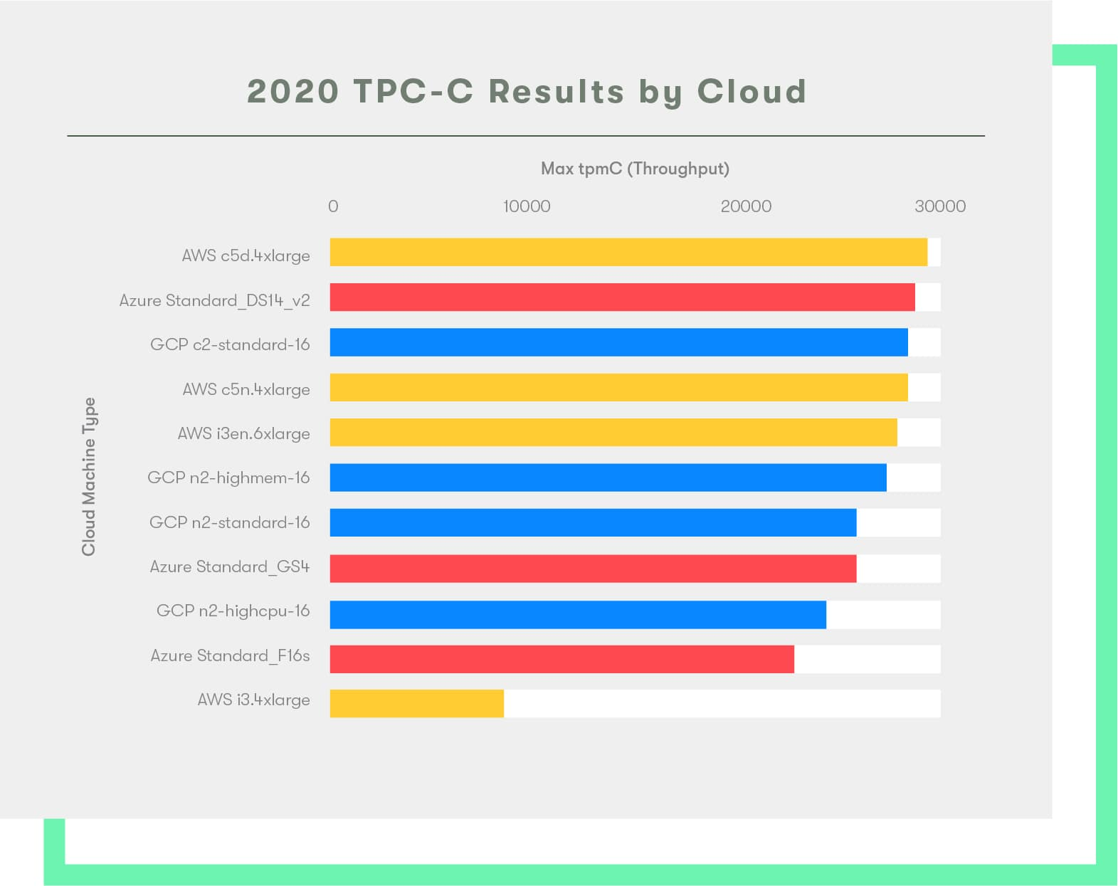 Performance de Google Cloud