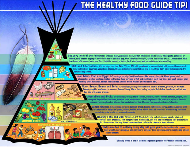 Healthy Food Guide