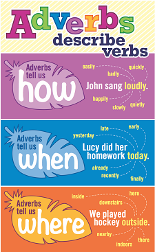 Giant Language Poster - Adverbs