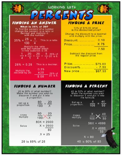 Working With Math Poster - Percents