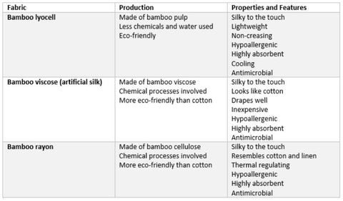 Table comparing bamboo bedding materials