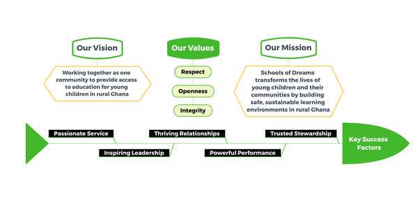 Vision and Mission of SOD