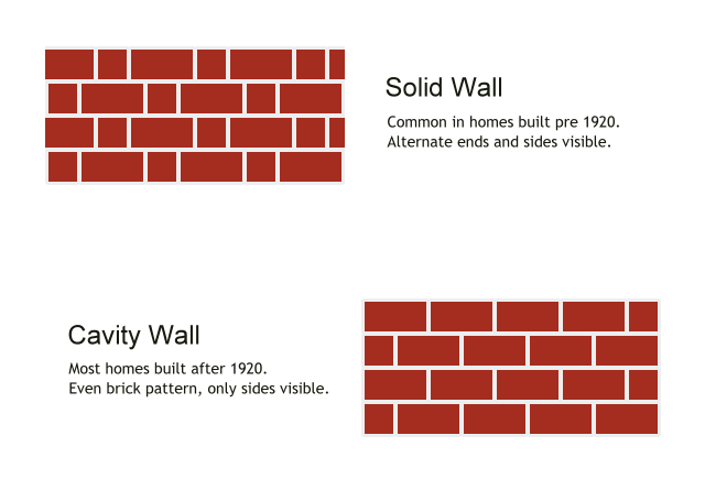 Difference betweenSolid wall and Cavity wall