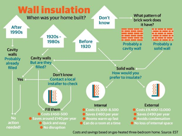 Wall Insulation, When was your home Built?