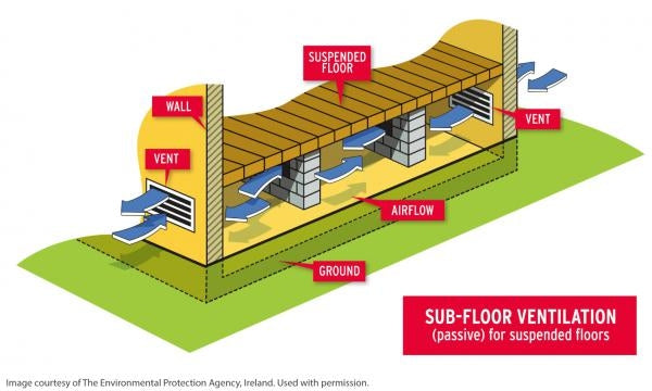 Suspended timber Floor Ventilation