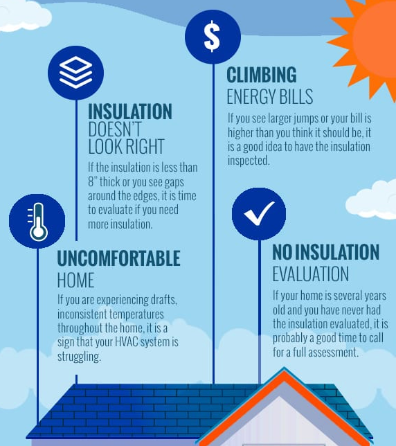 Signs of Under Insulated house
